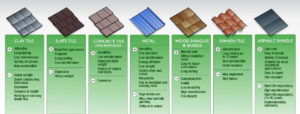 WBC Homes Reveals The Three Best Roofing Materials